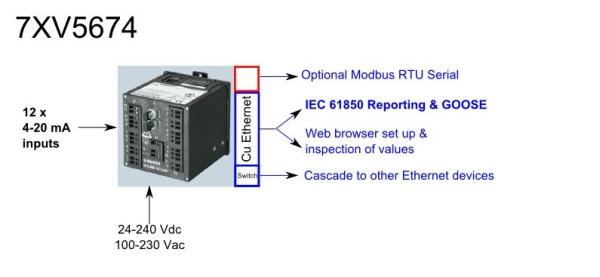 7XV5674: 12 x mA inputs to MODBUS RTU or IEC 61850  GOOSE