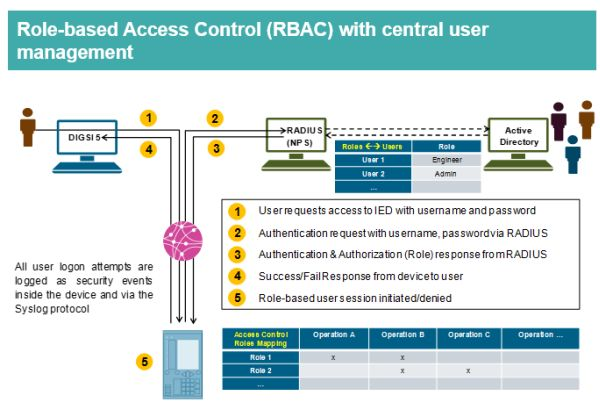 Siemens SIP5 Role Based Access Control