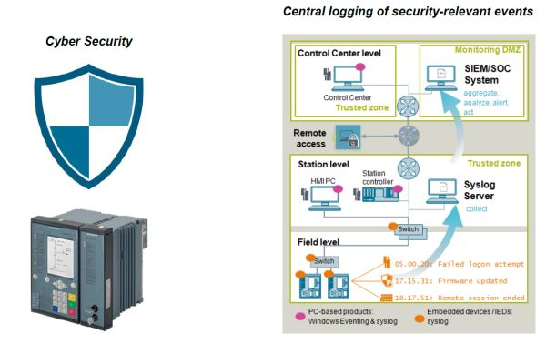 Siemens Security for SIPROTEC 5